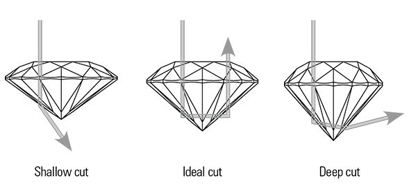 Diamond Cutting Image