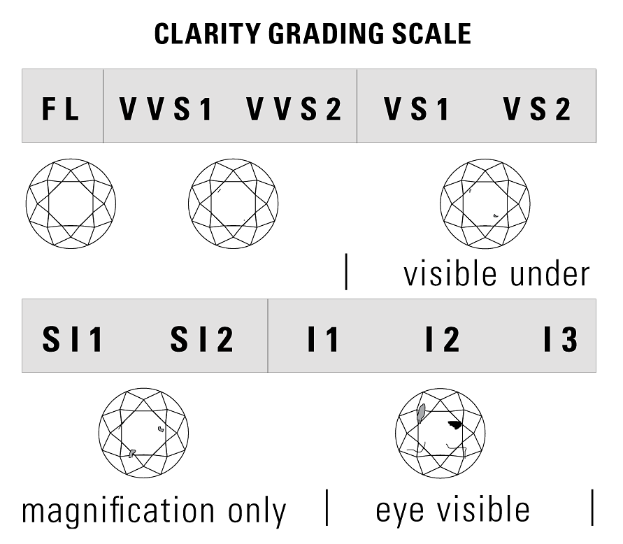 Diamond Clarity Image