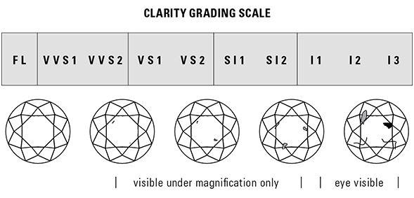 Diamond Clarity Image